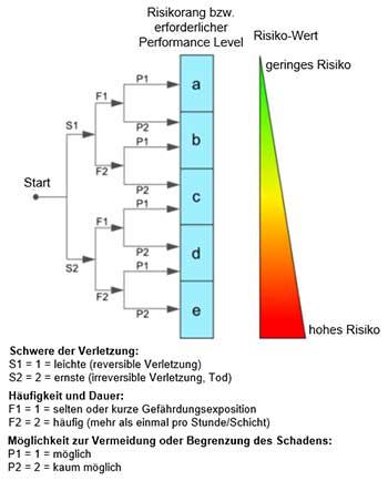 Risk Assessment - Risk Graph EN ISO 13849-1