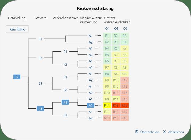 Risikograph zur Risikoeinschätzung